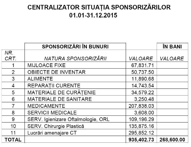 sponsorizari 2015