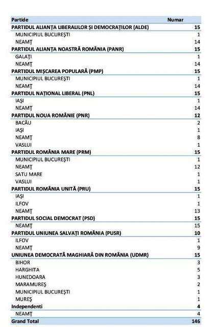 tabel-stranieri-si-locurile-de-bastina-pe-partide