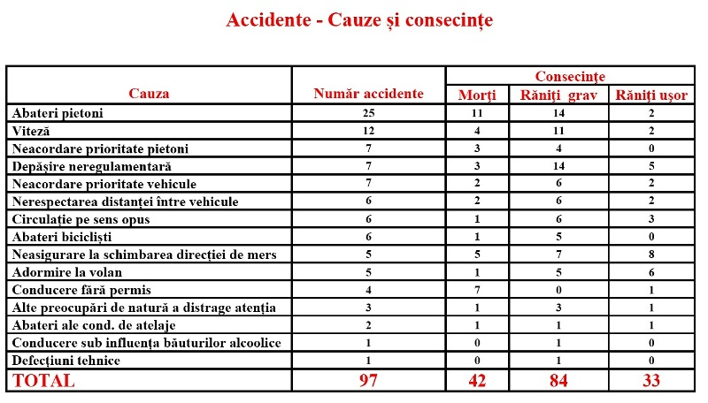 tabel accidente