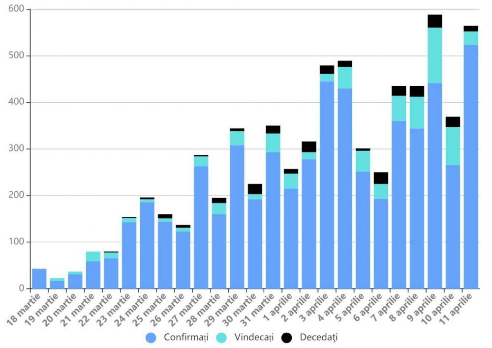 coronavirus-statistici-11.04.2020-1000x708.jpg